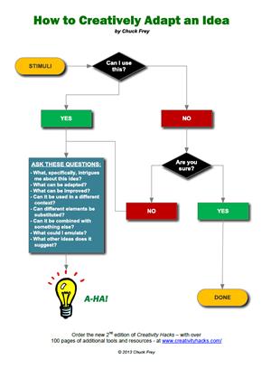 Download the Adapt an Idea flowchart