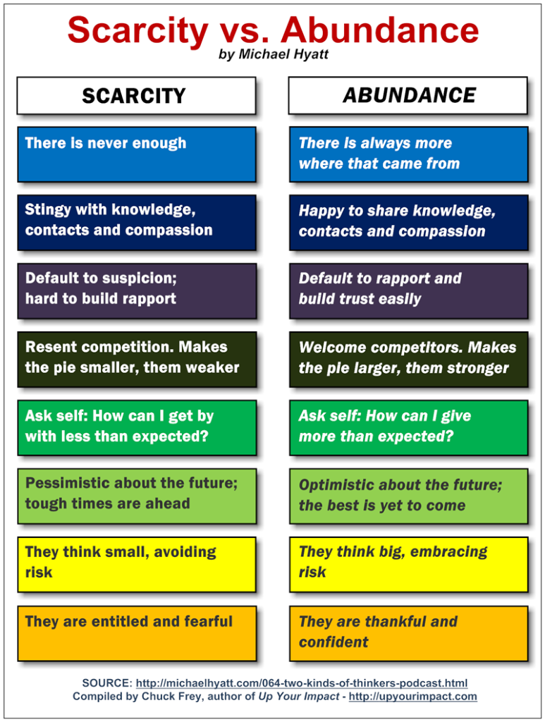 2 types of thinkers: scarcity vs. abundance