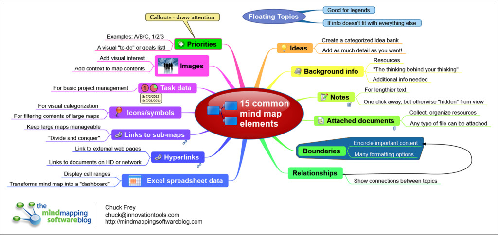15 mind map elements