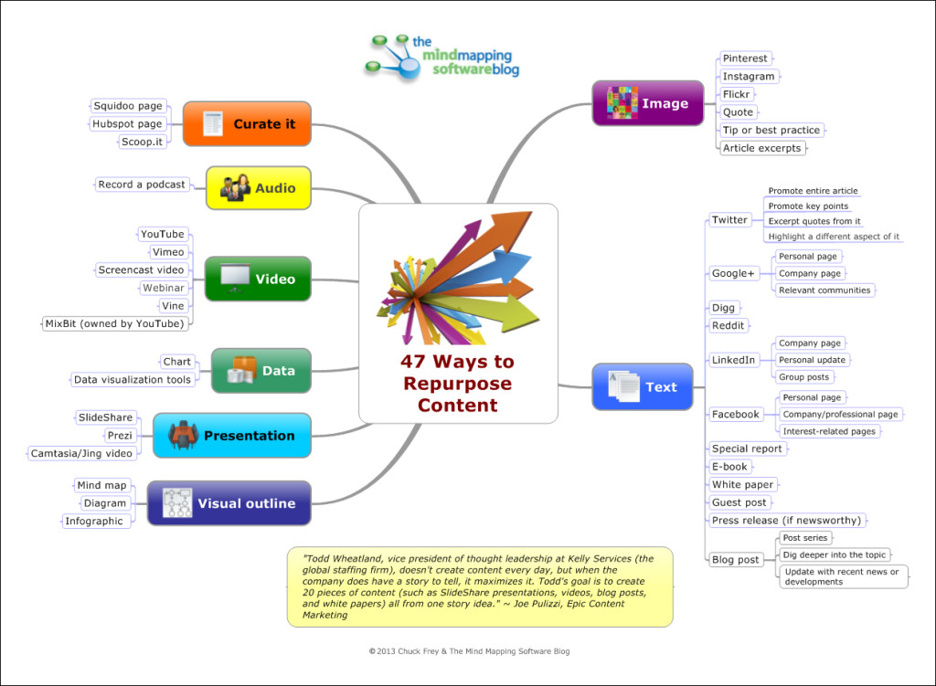 47 ways to repurpose content