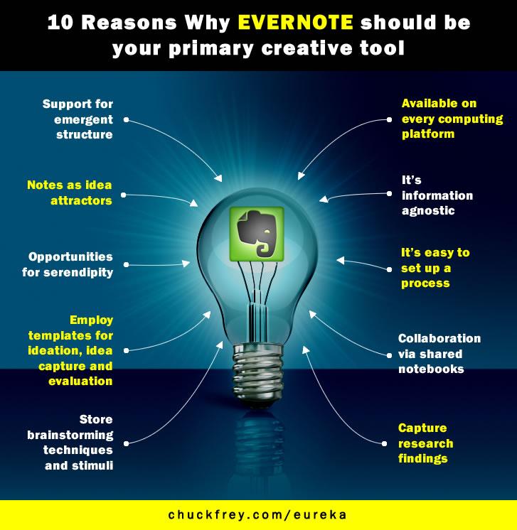 Evernote - creativity