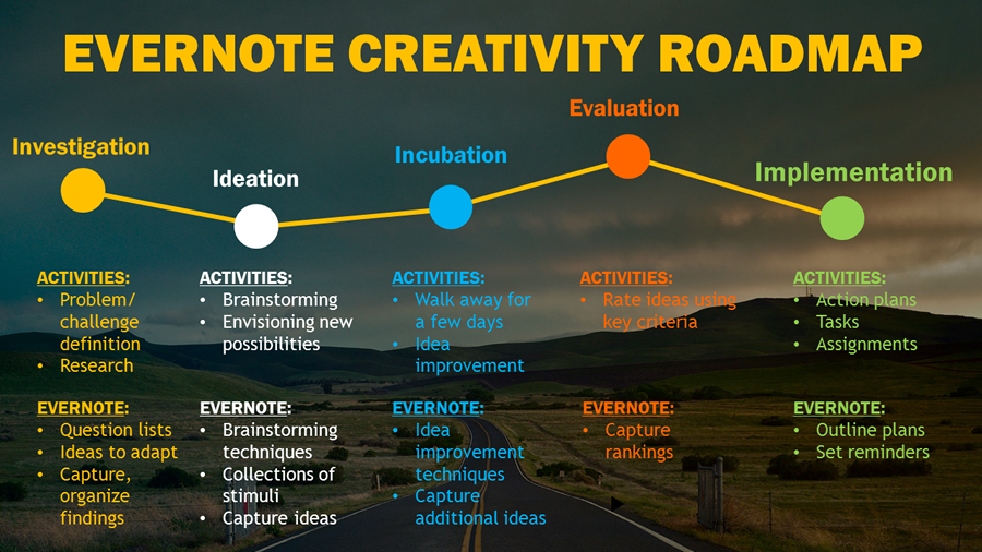 new roadmap shows how evernote supports the creative process